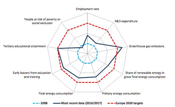 E urope 2020 headline indicators: target values and progress since  2008